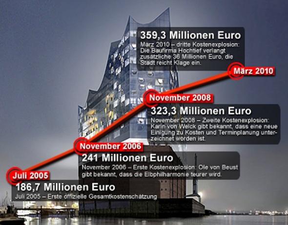 Kostenexplosion-Elbphilharmonie-Grafik